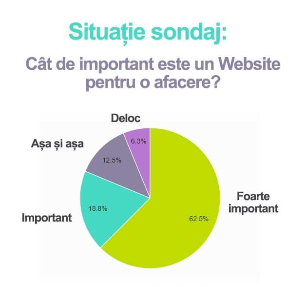 Sondaj Web Design Giurgiu